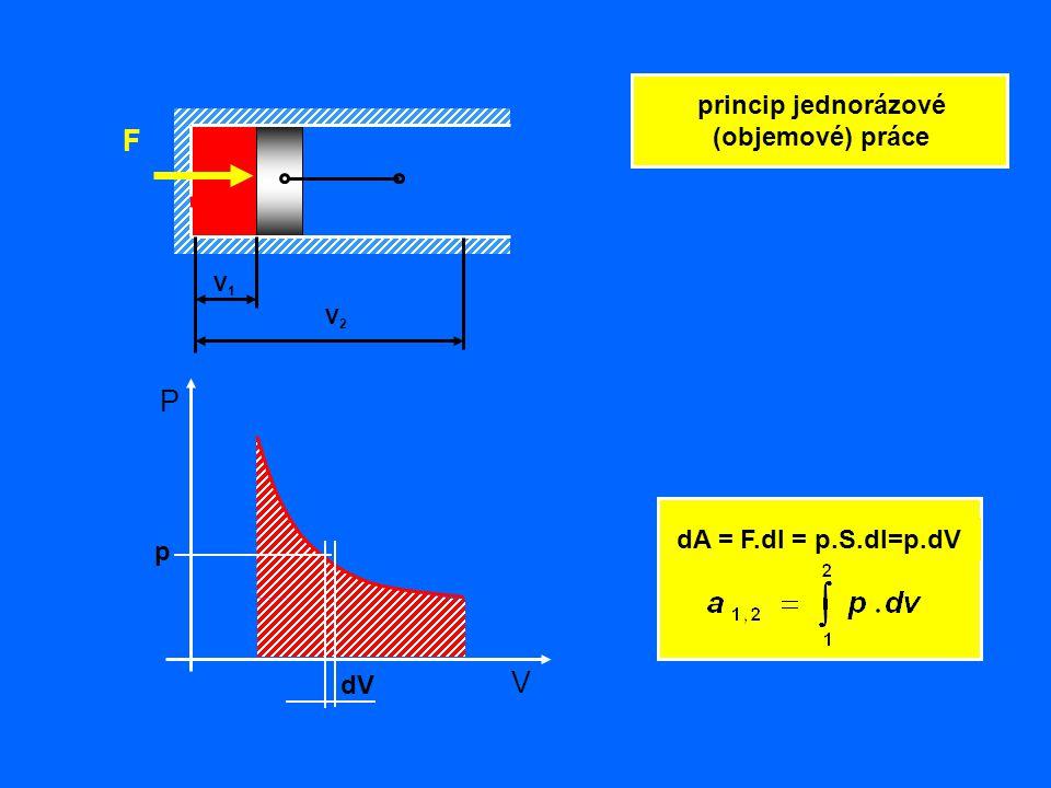 P V F V2V2 V1V1 dA = F.dl = p.S.dl=p.dV princip jednorázové (objemové) práce dV p
