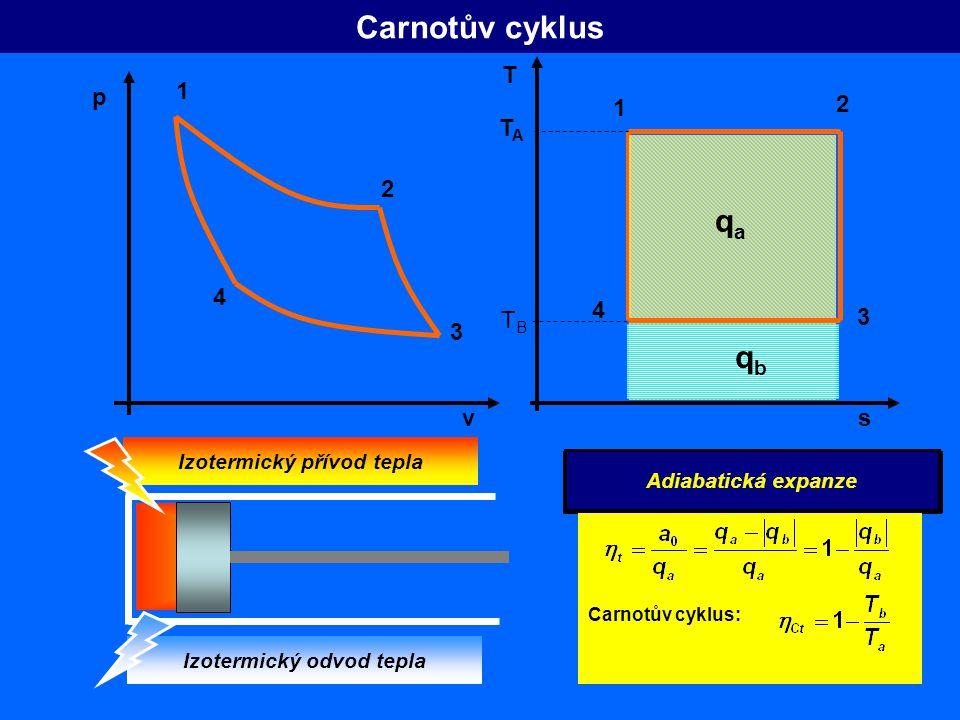 Carnotův cyklus 1 2 3 4 2 3 4 Izotermická expanze Izotermická komprese v p s T Carnotův cyklus: TATA TBTB 1 Adiabatická komprese Adiabatická expanze Izotermický přívod tepla Izotermický odvod tepla qaqa qbqb