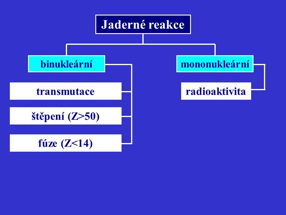 Jaderné reakce štěpení (Z>50) fúze (Z<14) mononukleární radioaktivitatransmutace binukleární