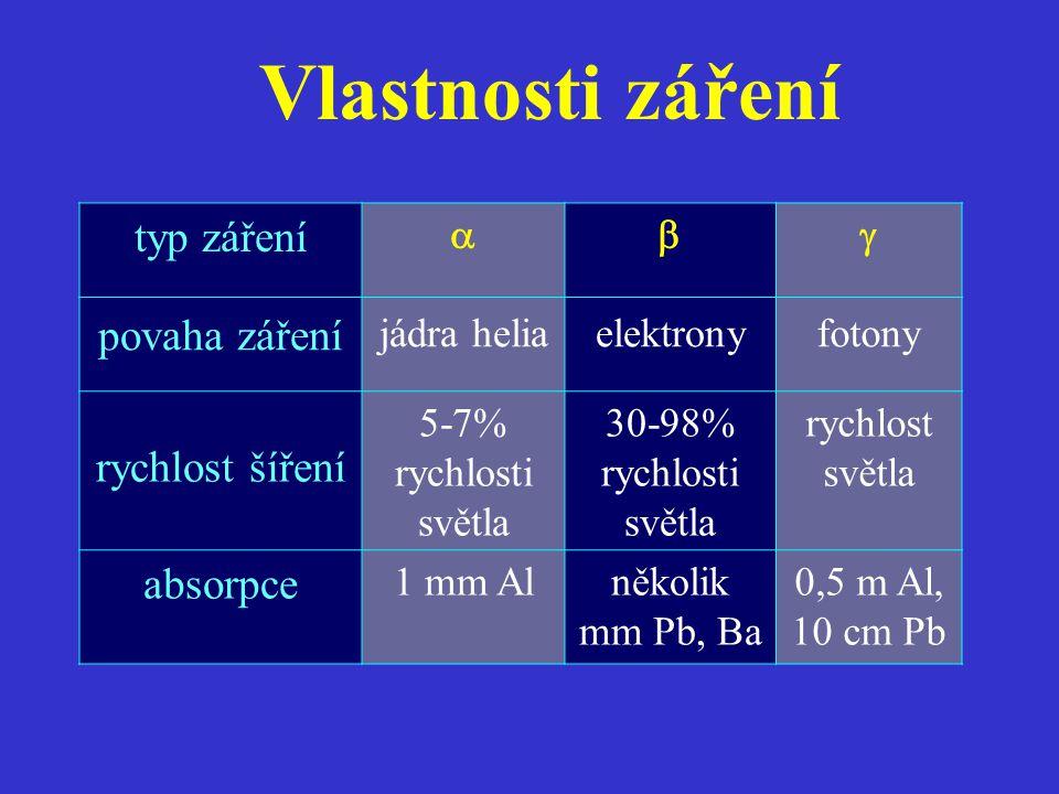 typ záření  povaha záření jádra heliaelektronyfotony rychlost šíření 5-7% rychlosti světla 30-98% rychlosti světla rychlost světla absorpce 1 mm Al