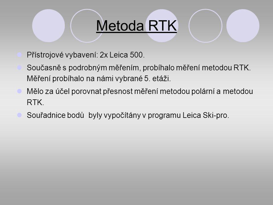Metoda RTK Přístrojové vybavení: 2x Leica 500.