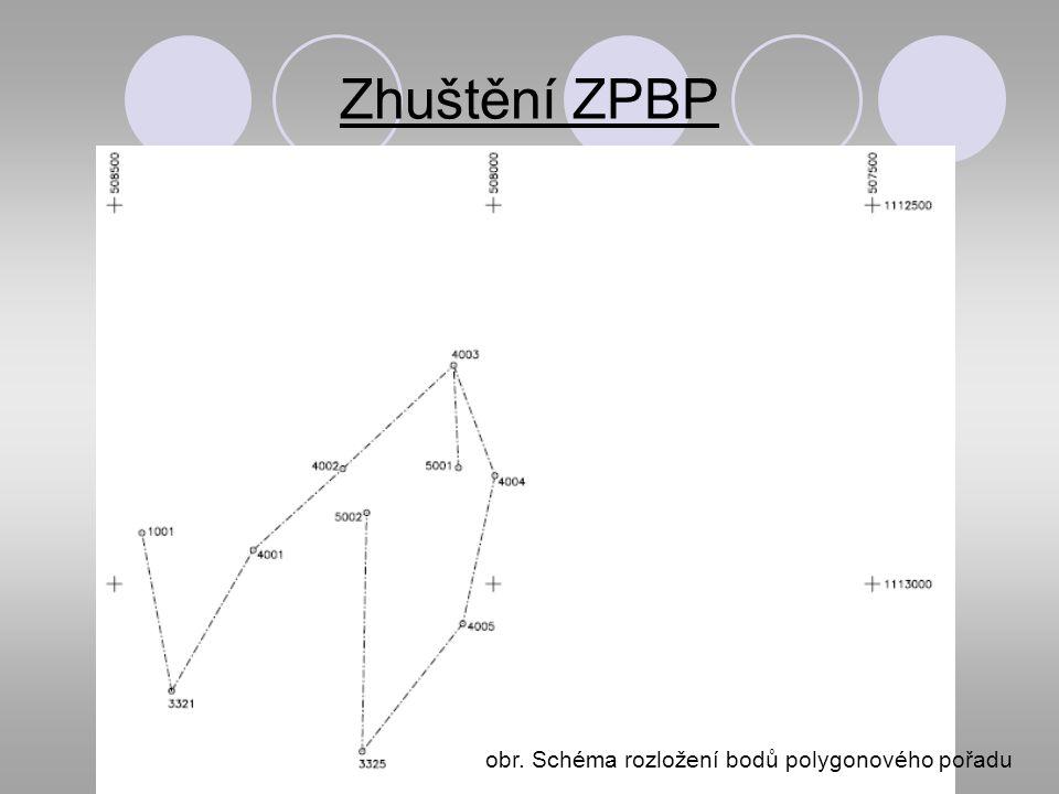 Zhuštění ZPBP obr. Schéma rozložení bodů polygonového pořadu