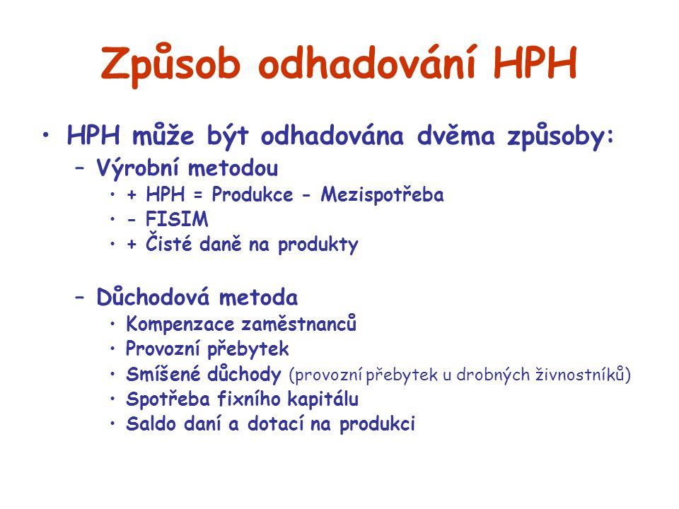 Způsob odhadování HPH HPH může být odhadována dvěma způsoby: –Výrobní metodou + HPH = Produkce - Mezispotřeba - FISIM + Čisté daně na produkty –Důchod