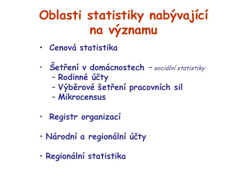 Cenová statistika Šetření v domácnostech – sociální statistiky –Rodinné účty –Výběrové šetření pracovních sil –Mikrocensus Registr organizací Národní