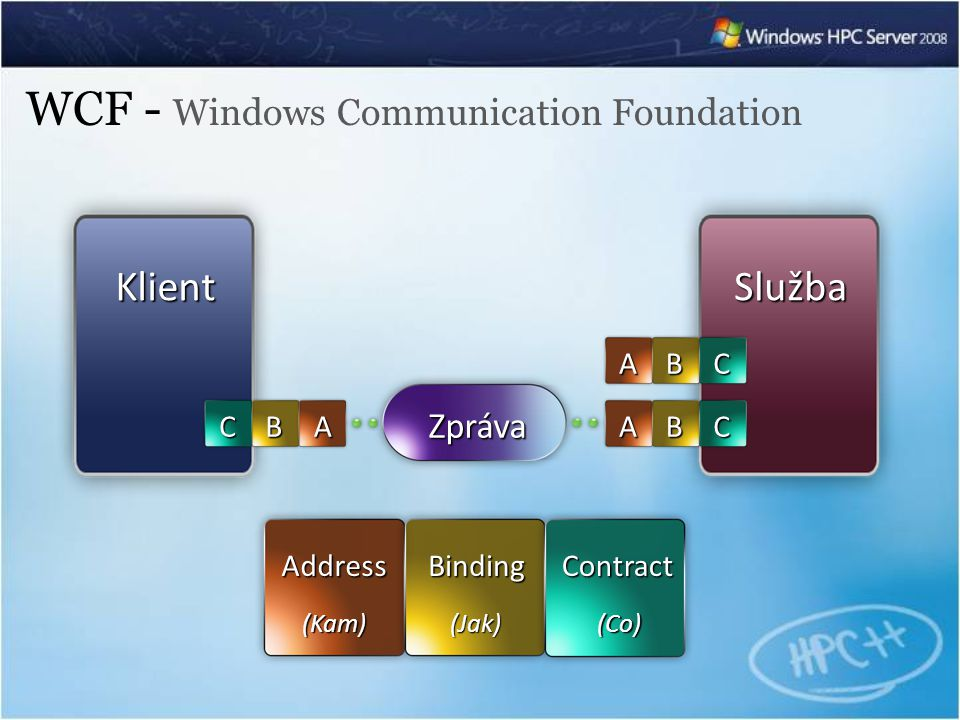 WCF - Windows Communication Foundation KlientSlužba Zpráva ABCABC ABC AddressBindingContract (Kam) (Jak) (Co)