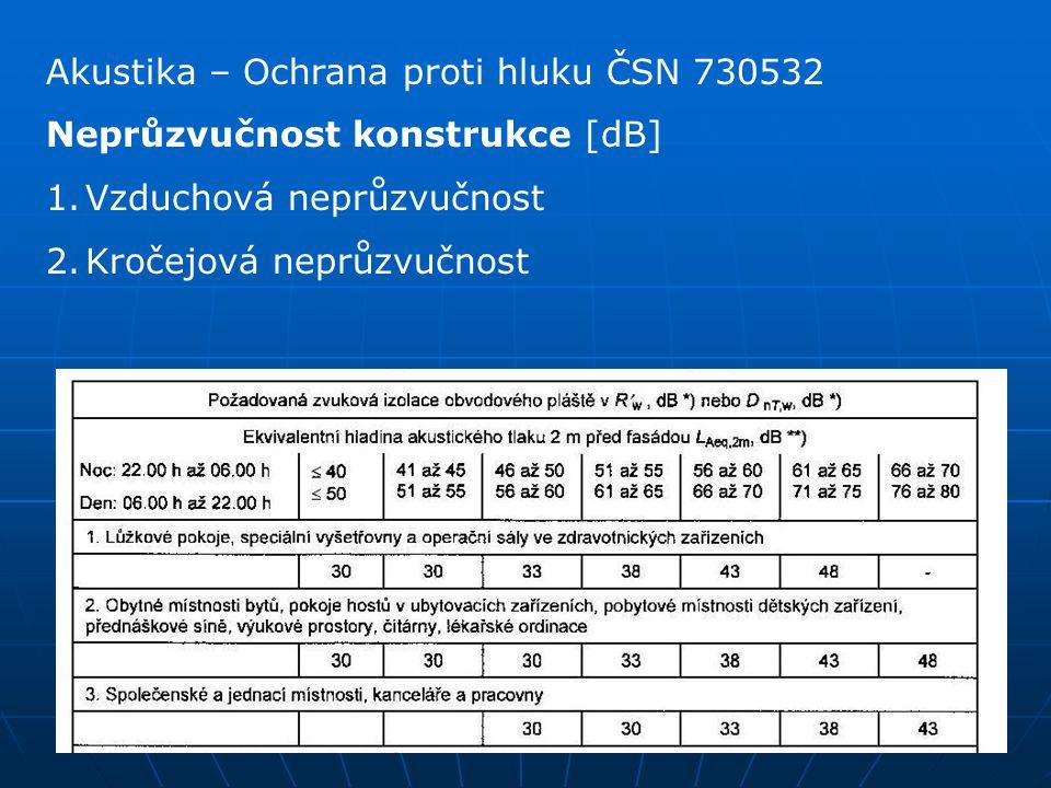 Akustika – Ochrana proti hluku ČSN 730532 Neprůzvučnost konstrukce [dB] 1.Vzduchová neprůzvučnost 2.Kročejová neprůzvučnost