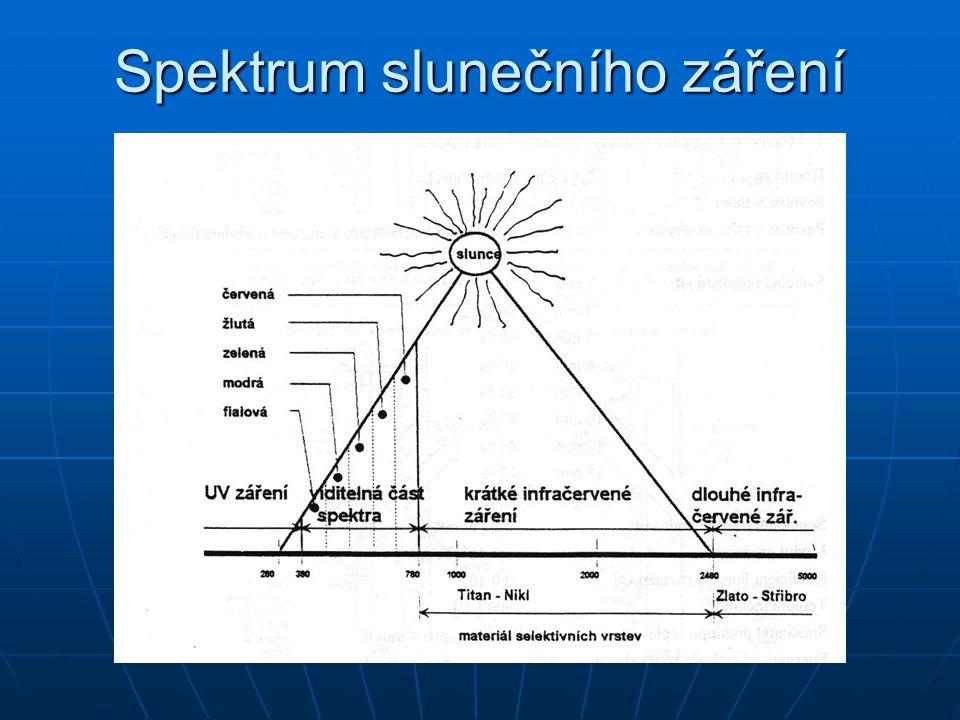 Spektrum slunečního záření