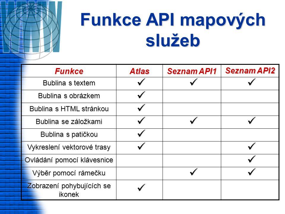 Funkce API mapových služeb FunkceAtlas Seznam API1 Seznam API2 Bublina s textem Bublina s obrázkem Bublina s HTML stránkou Bublina se záložkami Bublina s patičkou Vykreslení vektorové trasy Ovládání pomocí klávesnice Výběr pomocí rámečku Zobrazení pohybujících se ikonek