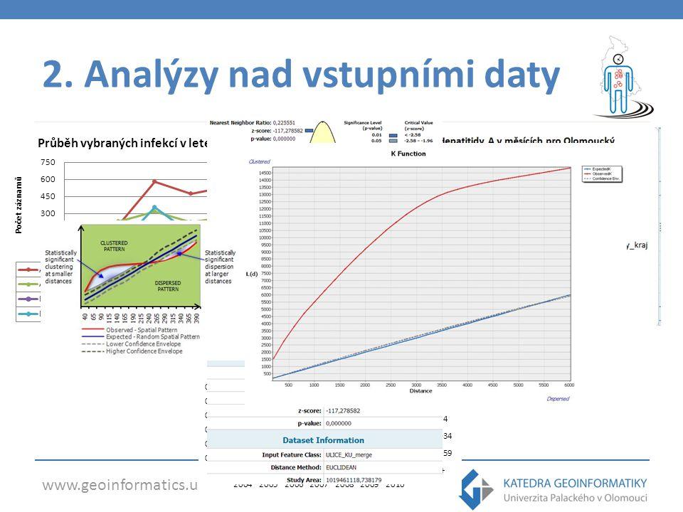 www.geoinformatics.upol.cz 2.