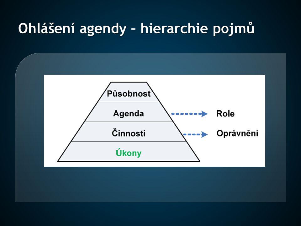 Ohlášení agendy – hierarchie pojmů