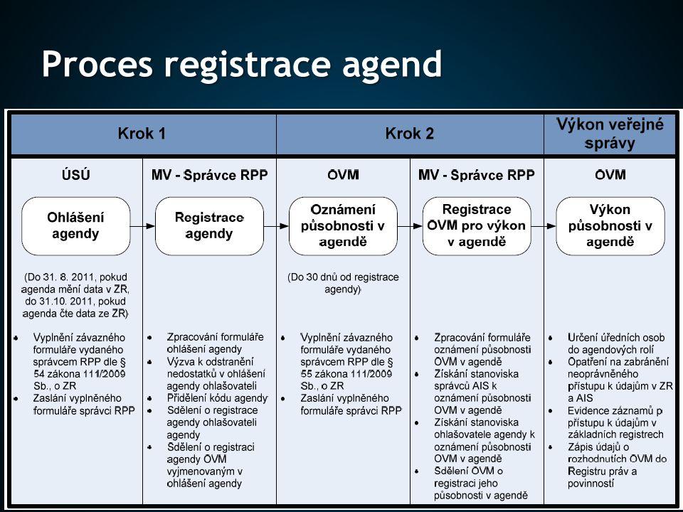 Proces registrace agend