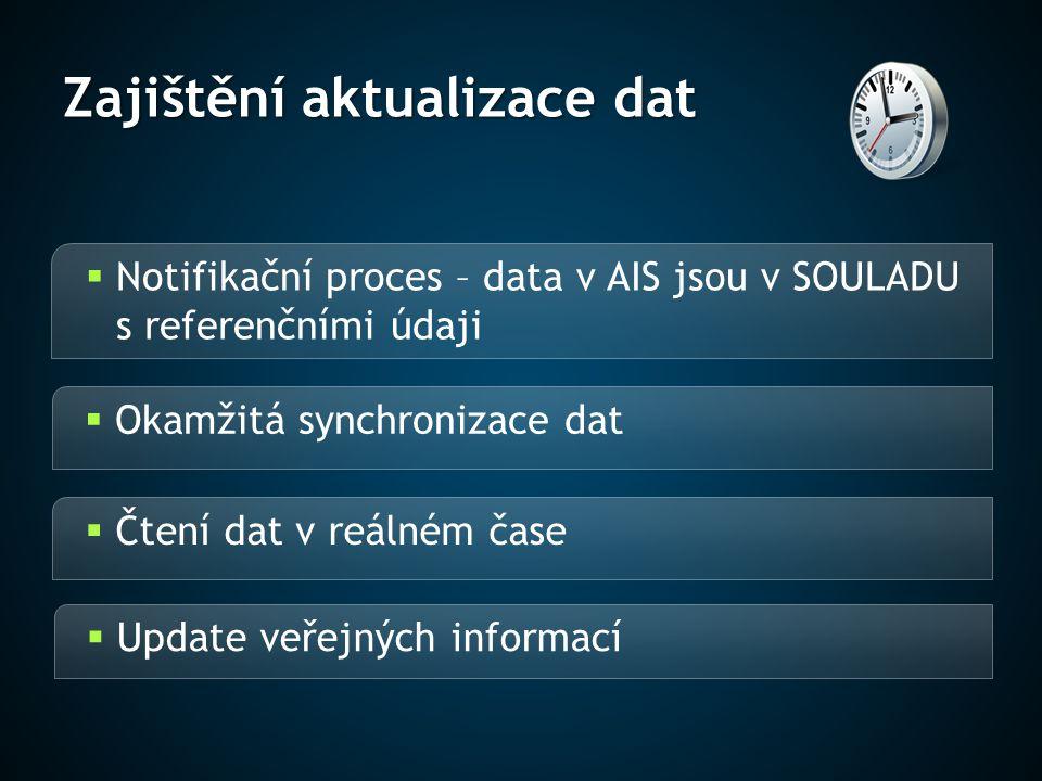 Zajištění aktualizace dat  Notifikační proces – data v AIS jsou v SOULADU s referenčními údaji  Okamžitá synchronizace dat  Čtení dat v reálném čas