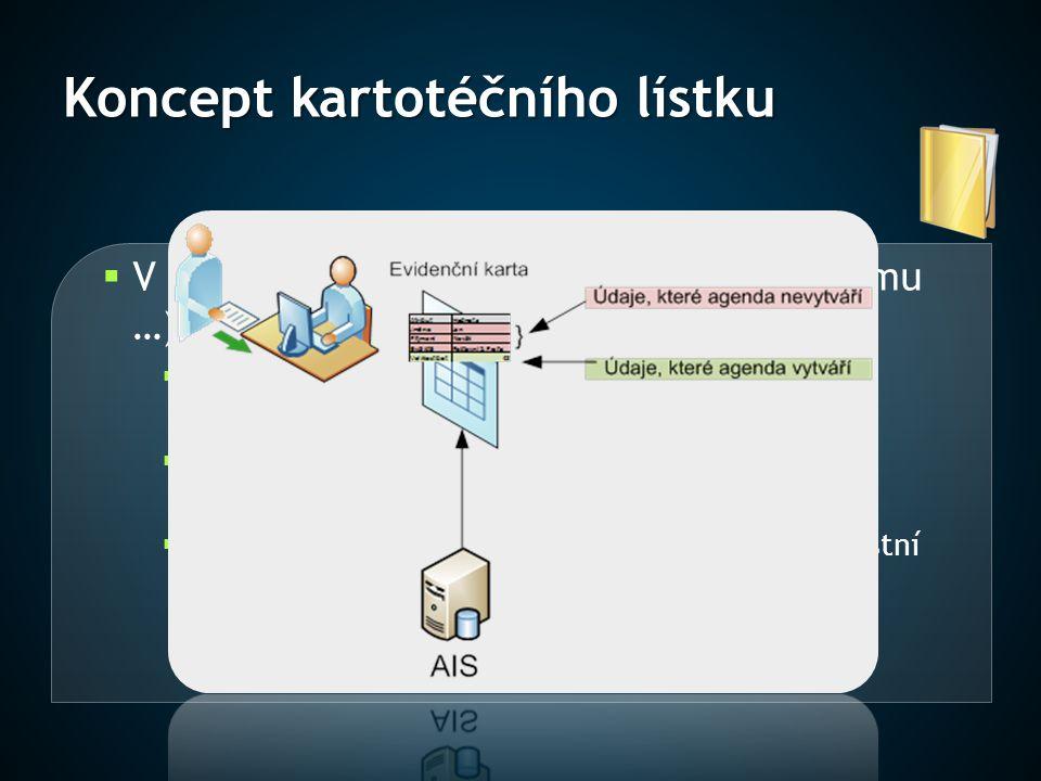 Koncept kartotéčního lístku  V rámci AIS jsou pro subjekt (občana, firmu …) vedeny různé typy údajů  Data pocházející ze základních registrů (AIS je