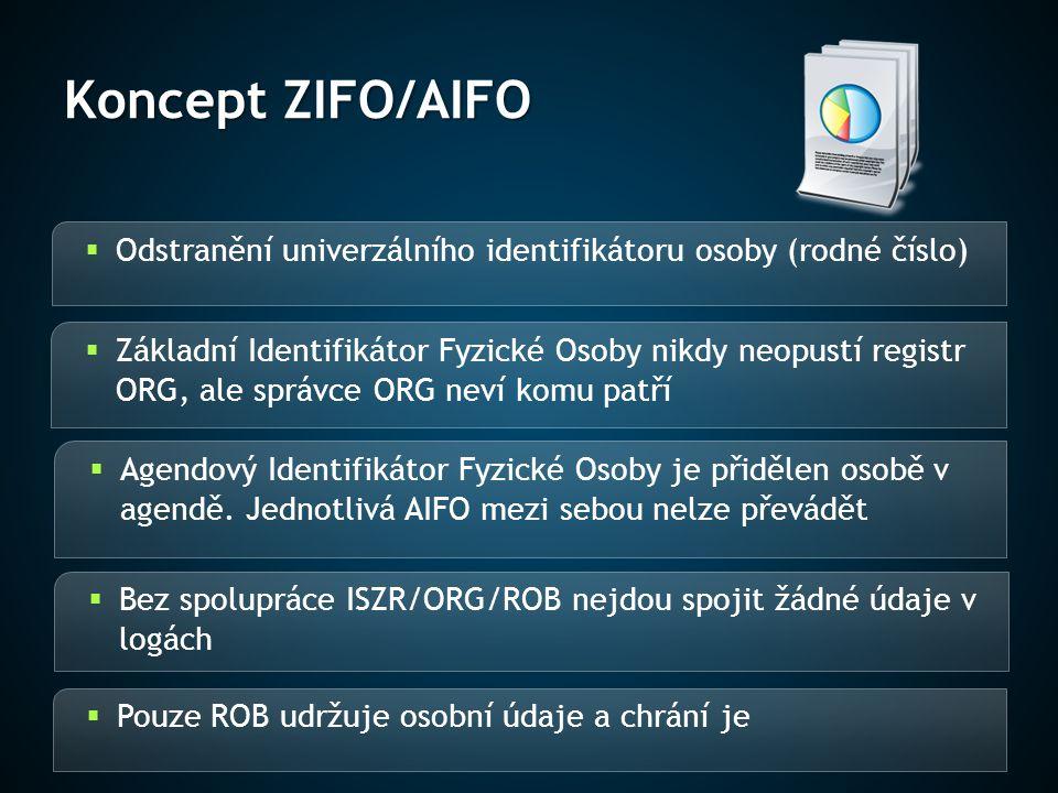 Koncept ZIFO/AIFO  Odstranění univerzálního identifikátoru osoby (rodné číslo)  Základní Identifikátor Fyzické Osoby nikdy neopustí registr ORG, ale