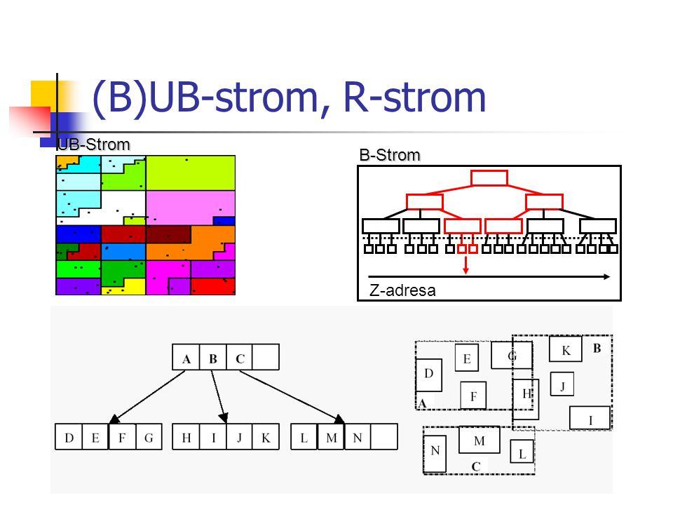 (B)UB-strom, R-stromUB-Strom Z-adresaB-Strom
