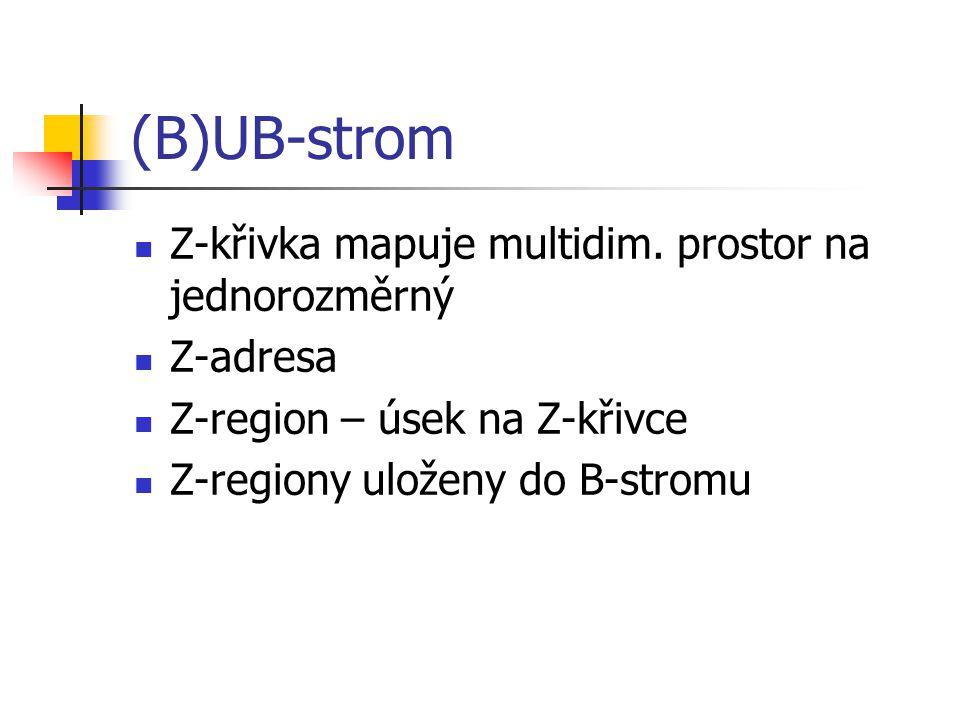 (B)UB-strom Z-křivka mapuje multidim. prostor na jednorozměrný Z-adresa Z-region – úsek na Z-křivce Z-regiony uloženy do B-stromu