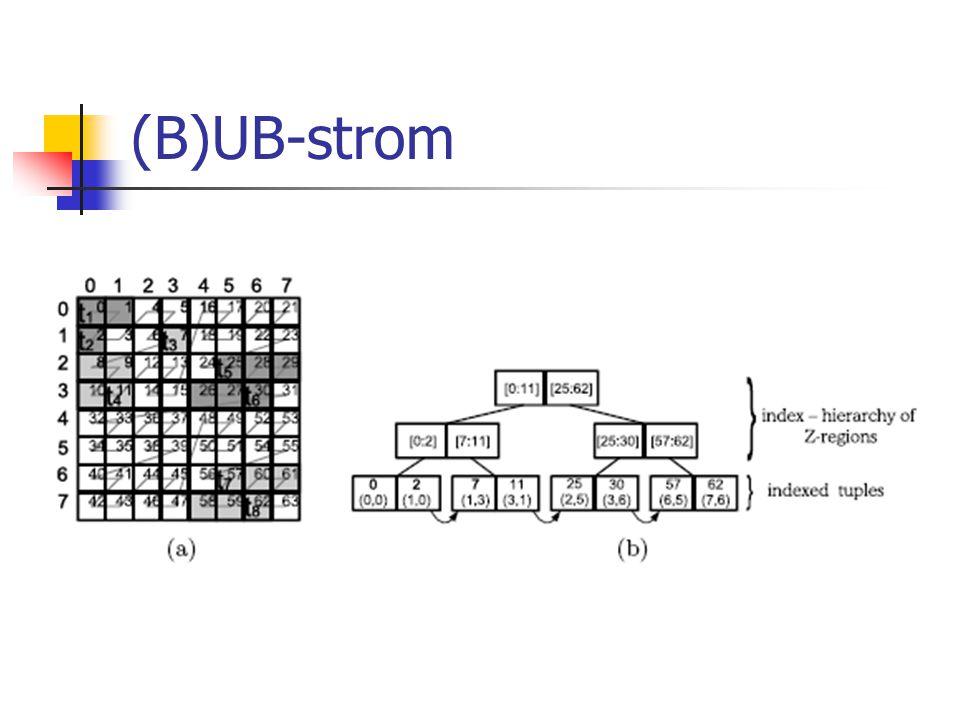 (B)UB-strom