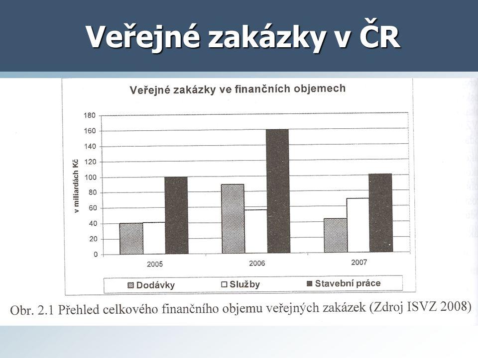 Veřejné zakázky v ČR