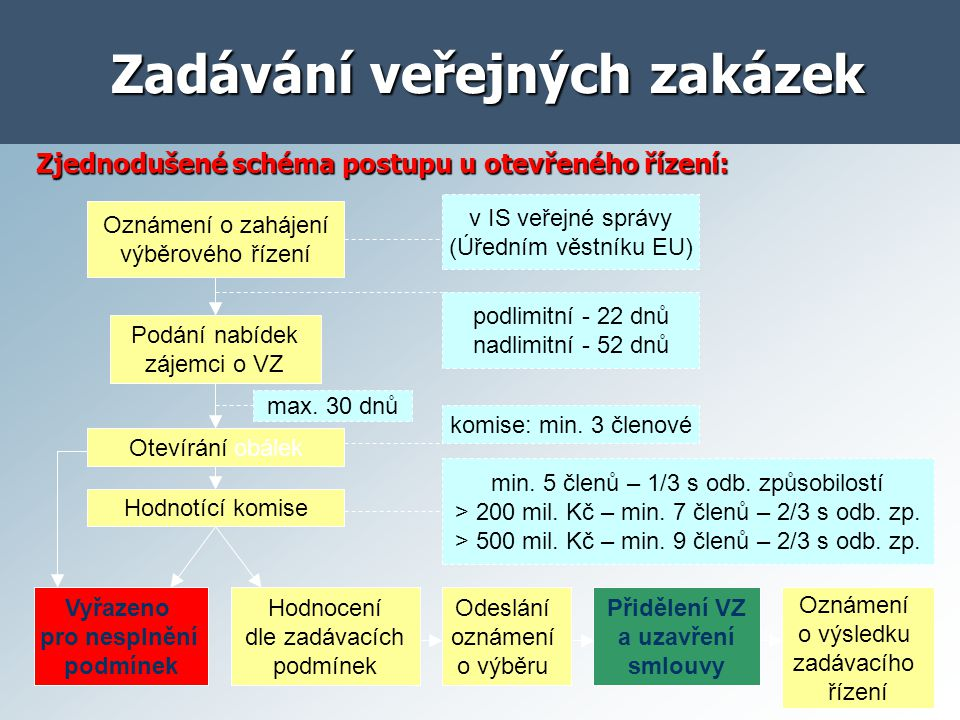 Zjednodušené schéma postupu u otevřeného řízení: Zadávání veřejných zakázek Oznámení o zahájení výběrového řízení Podání nabídek zájemci o VZ podlimit