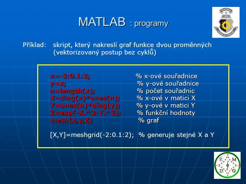 MATLAB : programy Příklad: skript, který nakreslí graf funkce dvou proměnných (vektorizovaný postup bez cyklů) x=-2:0.1:2; % x-ové souřadnice y=x; % y-ové souřadnice n=length(x); % počet souřadnic X=diag(x)*ones(n); % x-ové v matici X Y=ones(n)*diag(y); % y-ové v matici Y Z=exp(-X.^2-Y.^2); % funkční hodnoty mesh(x,y,Z) % graf [X,Y]=meshgrid(-2:0.1:2); % generuje stejné X a Y