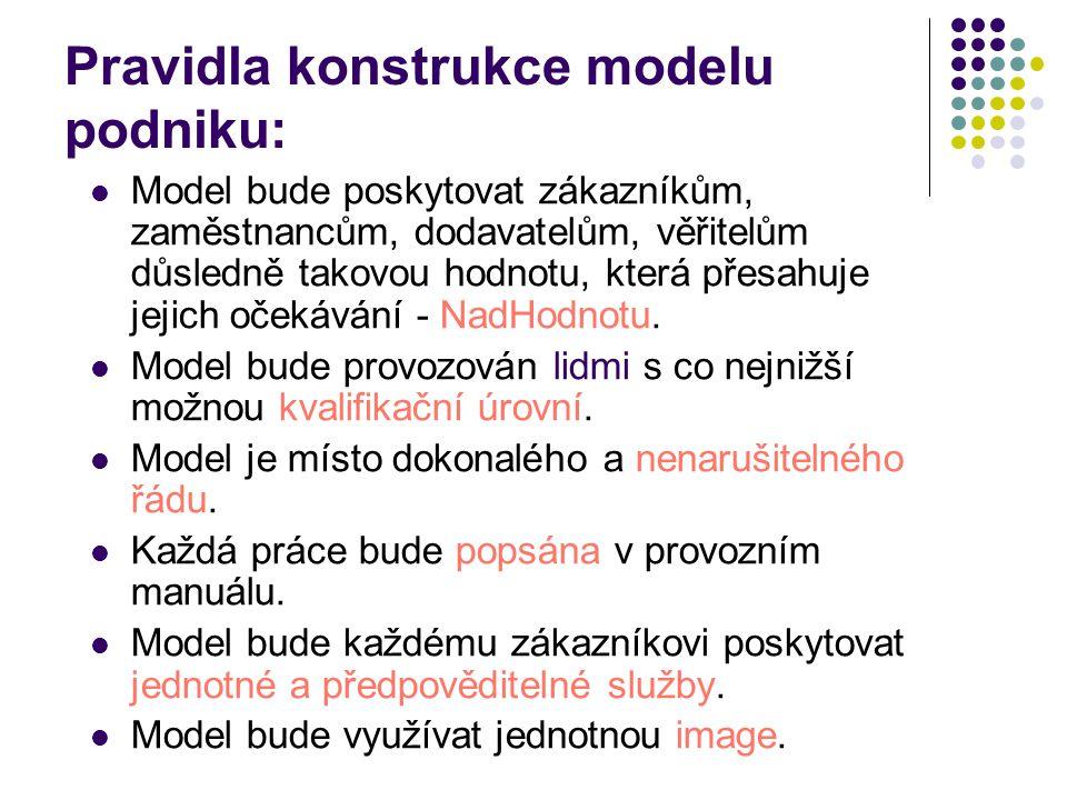 Pravidla konstrukce modelu podniku: Model bude poskytovat zákazníkům, zaměstnancům, dodavatelům, věřitelům důsledně takovou hodnotu, která přesahuje jejich očekávání - NadHodnotu.