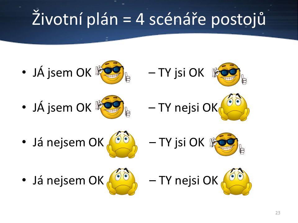 Životní plán = 4 scénáře postojů JÁ jsem OK – TY jsi OK JÁ jsem OK – TY nejsi OK Já nejsem OK – TY jsi OK Já nejsem OK – TY nejsi OK 23