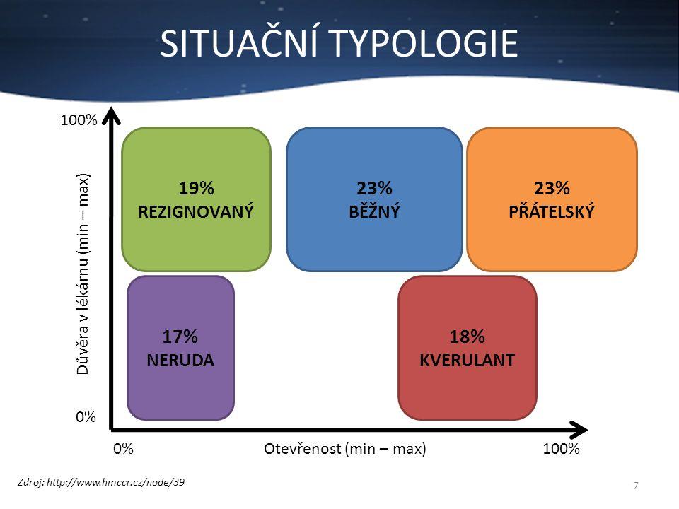 SITUAČNÍ TYPOLOGIE 7 Zdroj: http://www.hmccr.cz/node/39 0%100%Otevřenost (min – max) 0% 100% Důvěra v lékárnu (min – max) 23% PŘÁTELSKÝ 23% BĚŽNÝ 19%