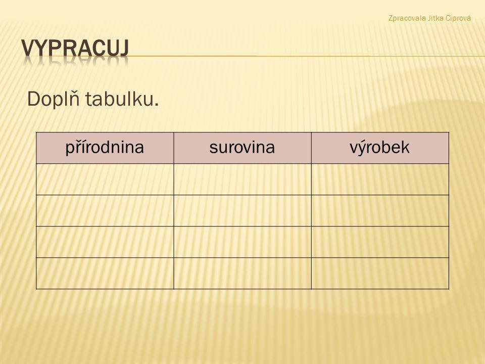 Doplň tabulku. Zpracovala Jitka Ciprová přírodninasurovinavýrobek