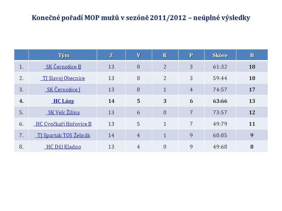 Konečné pořadí MOP mužů v sezóně 2011/2012 – neúplné výsledky TýmZVRPSkóreB 1.