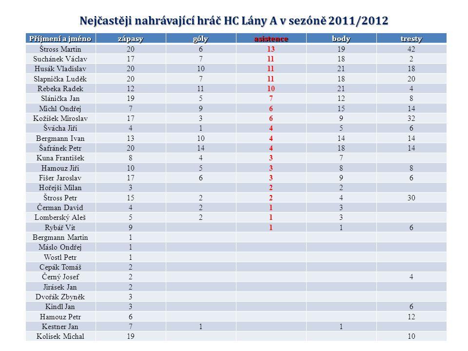 Nejtrestanější hráč HC Lány A v sezóně 2011/2012
