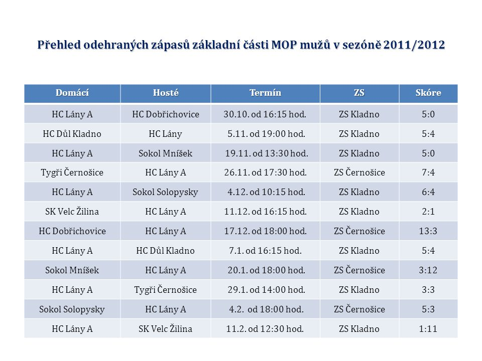 Přehled odehraných zápasů základní části MOP mužů v sezóně 2011/2012 DomácíHostéTermínZSSkóre HC Lány AHC Dobřichovice30.10.