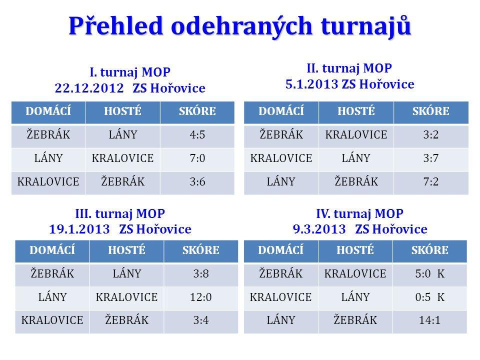 Přehled odehraných turnajů I. turnaj MOP 22.12.2012 ZS Hořovice II.