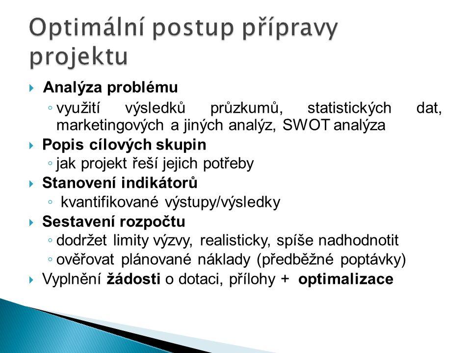  Analýza problému ◦ využití výsledků průzkumů, statistických dat, marketingových a jiných analýz, SWOT analýza  Popis cílových skupin ◦ jak projekt