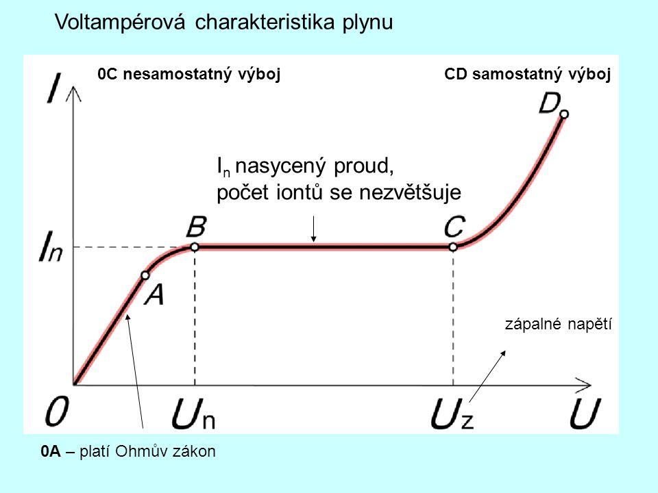 Voltampérová charakteristika plynu 0A – platí Ohmův zákon I n nasycený proud, počet iontů se nezvětšuje 0C nesamostatný výbojCD samostatný výboj zápal