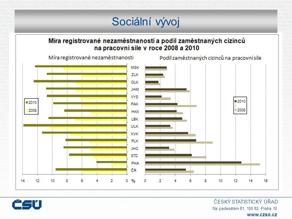 ČESKÝ STATISTICKÝ ÚŘAD Na padesátém 81, 100 82 Praha 10 www.czso.cz Sociální vývoj