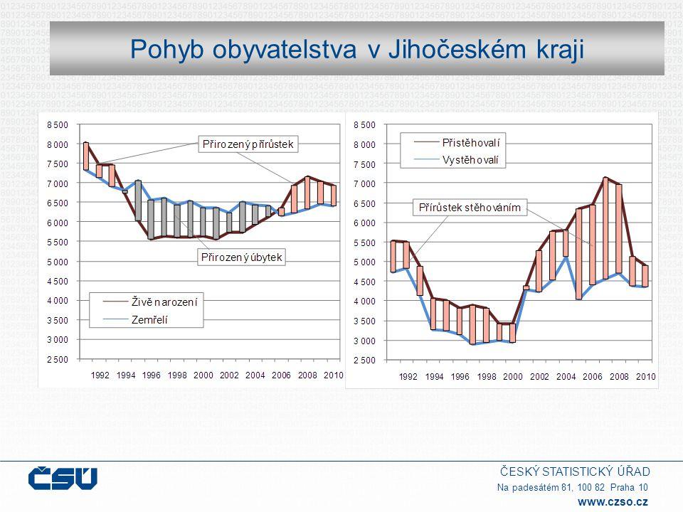 ČESKÝ STATISTICKÝ ÚŘAD Na padesátém 81, 100 82 Praha 10 www.czso.cz Mzdy  relativně vysoký růst mezd se zastavil v roce 2009; v šesti krajích mzdy dokonce poklesly; určitou dynamiku růstu mezd si po oba poslední roky udržel pouze Ústecký a Jihomoravský kraj; ve všech krajích byl v roce 2010 překročen mzdový medián z roku 2008, nejvíce v Jihomoravském kraji, a to o 4 procenta  rozpětí mezi mzdovým mediánem v kraji s nejvyšší a nejnižší úrovní mezd (Hlavní město Praha a Karlovarský kraj) se zvětšovalo jak před obdobím hospodářské recese, tak i v jeho průběhu, na Karlovarsku (20 100 Kč) jsou nyní mzdy o 30 % nižší než v Praze (28 400 Kč)