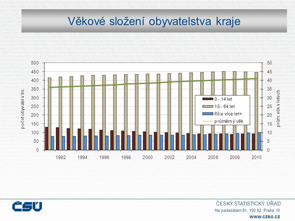 ČESKÝ STATISTICKÝ ÚŘAD Na padesátém 81, 100 82 Praha 10 www.czso.cz Věkové složení obyvatelstva kraje