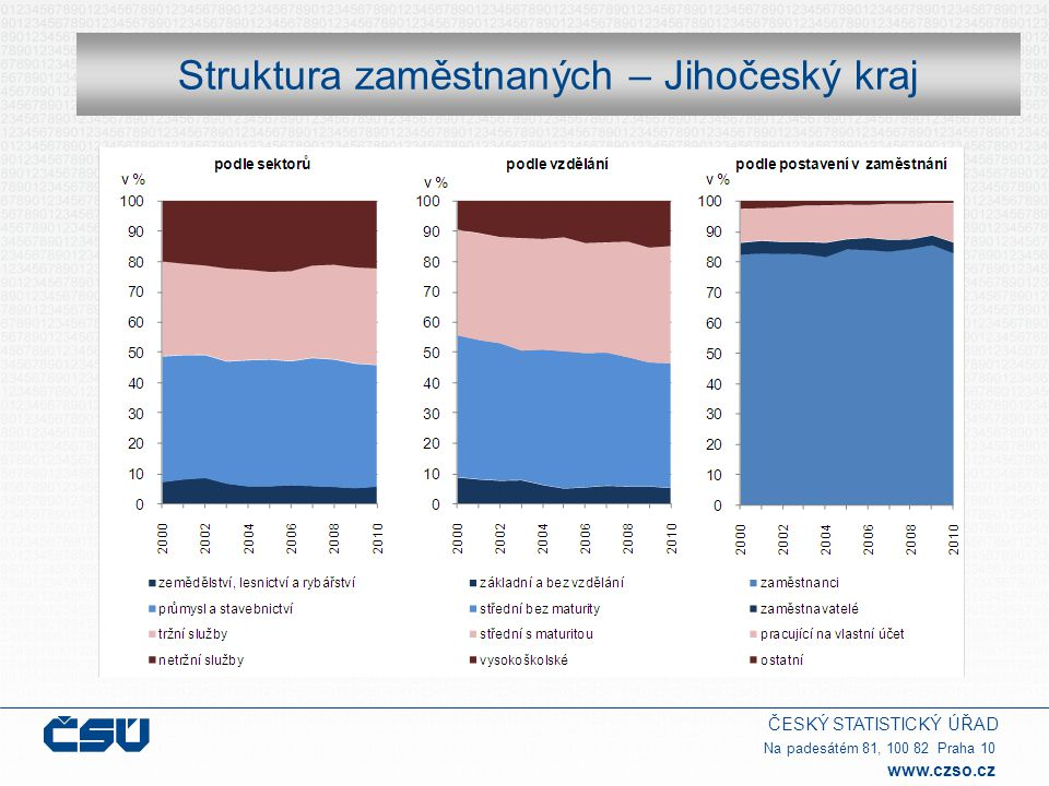 ČESKÝ STATISTICKÝ ÚŘAD Na padesátém 81, 100 82 Praha 10 www.czso.cz Emise v Jihočeském kraji