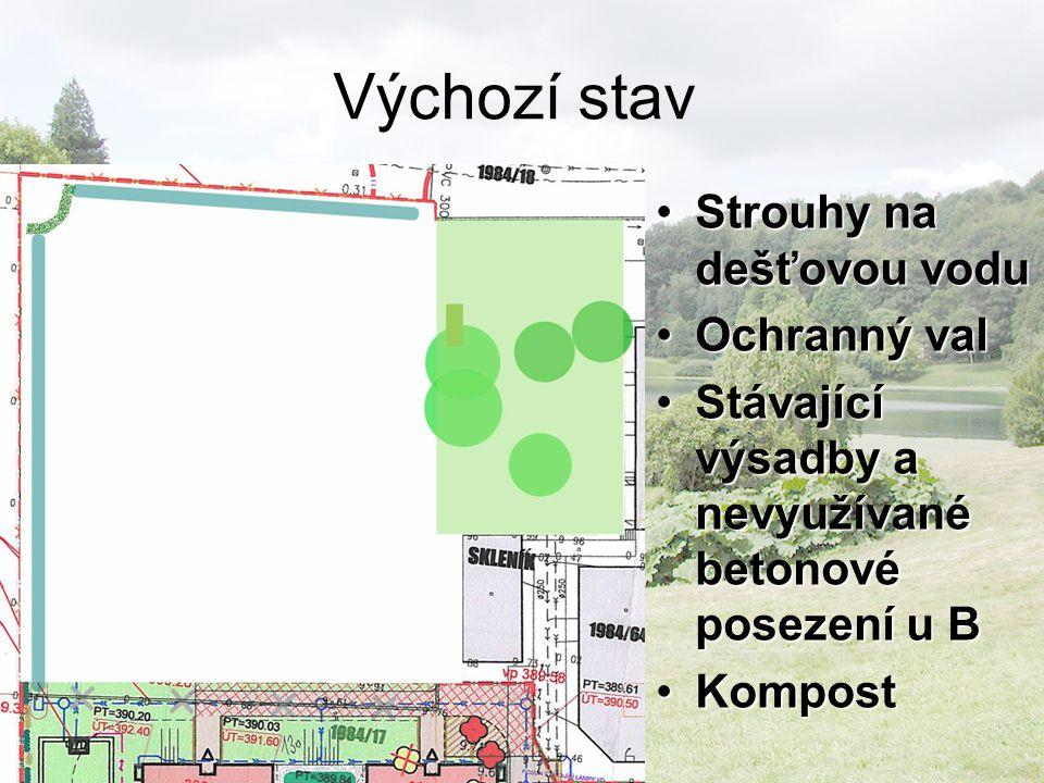 Výchozí stav Strouhy na dešťovou voduStrouhy na dešťovou vodu Ochranný valOchranný val Stávající výsadby a nevyužívané betonové posezení u BStávající výsadby a nevyužívané betonové posezení u B KompostKompost