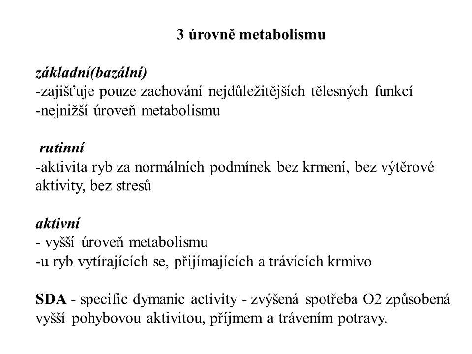 3 úrovně metabolismu základní(bazální) -zajišťuje pouze zachování nejdůležitějších tělesných funkcí -nejnižší úroveň metabolismu rutinní -aktivita ryb za normálních podmínek bez krmení, bez výtěrové aktivity, bez stresů aktivní - vyšší úroveň metabolismu -u ryb vytírajících se, přijímajících a trávících krmivo SDA - specific dymanic activity - zvýšená spotřeba O2 způsobená vyšší pohybovou aktivitou, příjmem a trávením potravy.