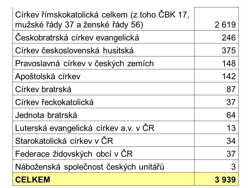 Církev římskokatolická celkem (z toho ČBK 17, mužské řády 37 a ženské řády 56)2 619 Českobratrská církev evangelická246 Církev československá husitská