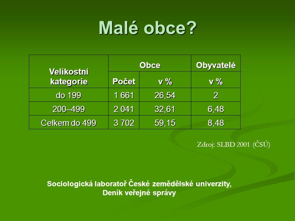 Velikostní kategorie ObceObyvatelé Počet v % do 199 1 661 26,542 200–499 2 041 32,616,48 Celkem do 499 3 702 59,158,48 Zdroj: SLBD 2001 (ČSÚ) Sociologická laboratoř České zemědělské univerzity, Deník veřejné správy Malé obce?