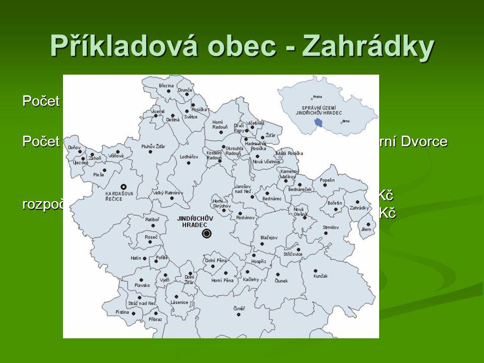 Příkladová obec - Zahrádky Počet obyvatel: 242 Počet čp.: 108 Zahrádky a 22 Horní Dvorce rozpočet na rok 2005: příjmy 3 912 760 Kč výdaje 3 537 950 Kč