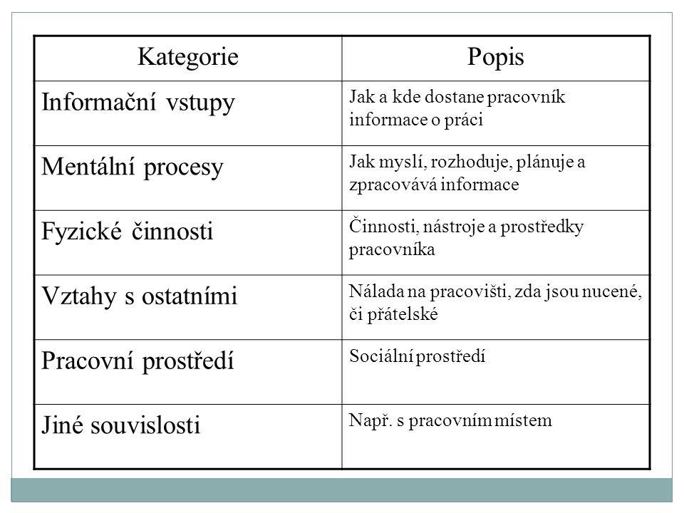 KategoriePopis Informační vstupy Jak a kde dostane pracovník informace o práci Mentální procesy Jak myslí, rozhoduje, plánuje a zpracovává informace F