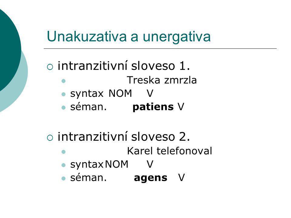Unakuzativa a unergativa  intranzitivní sloveso 1. Treska zmrzla syntax NOM V séman. patiens V  intranzitivní sloveso 2. Karel telefonoval syntaxNOM