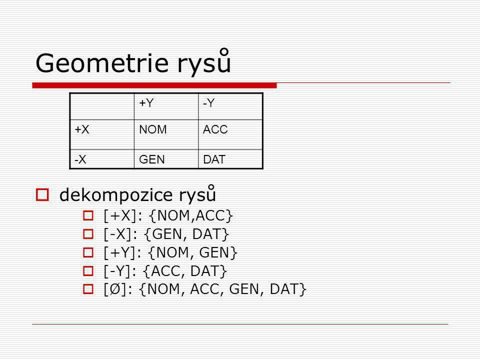 Geometrie rysů  dekompozice rysů  [+X]: {NOM,ACC}  [-X]: {GEN, DAT}  [+Y]: {NOM, GEN}  [-Y]: {ACC, DAT}  [Ø]: {NOM, ACC, GEN, DAT} +Y-Y +XNOMACC -XGENDAT