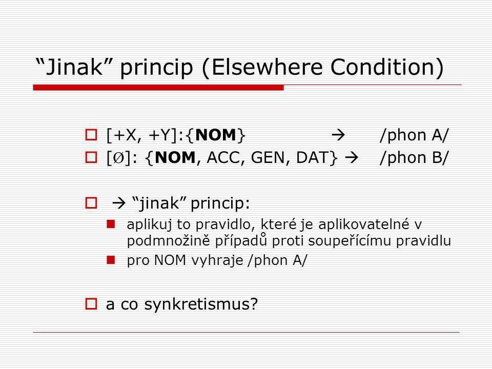 Jinak princip (Elsewhere Condition)  [+X, +Y]:{NOM}  /phon A/  [ Ø ]: {NOM, ACC, GEN, DAT}  /phon B/   jinak princip: aplikuj to pravidlo, které je aplikovatelné v podmnožině případů proti soupeřícímu pravidlu pro NOM vyhraje /phon A/  a co synkretismus?