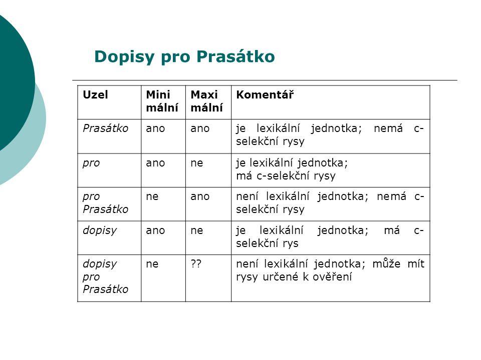 UzelMini mální Maxi mální Komentář Prasátkoano je lexikální jednotka; nemá c- selekční rysy proanoneje lexikální jednotka; má c-selekční rysy pro Prasátko neanonení lexikální jednotka; nemá c- selekční rysy dopisyanoneje lexikální jednotka; má c- selekční rys dopisy pro Prasátko ne není lexikální jednotka; může mít rysy určené k ověření Dopisy pro Prasátko