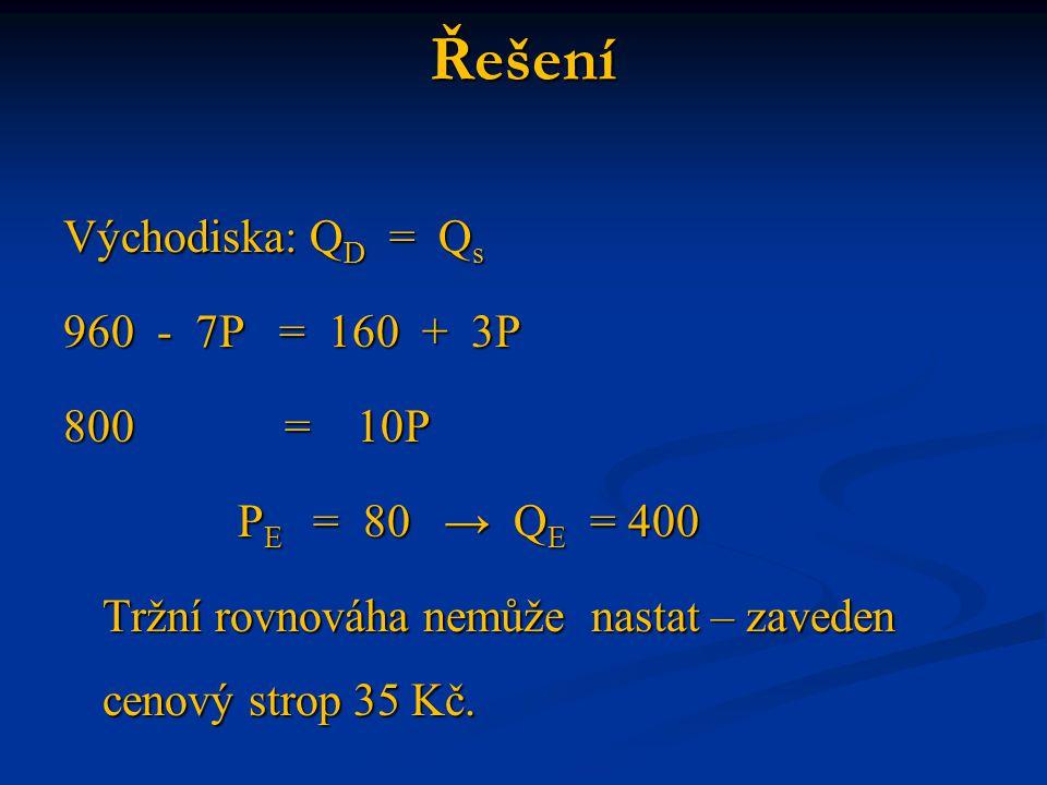Řešení Východiska: Q D = Q s 960 - 7P = 160 + 3P 800 = 10P P E = 80 → Q E = 400 P E = 80 → Q E = 400 Tržní rovnováha nemůže nastat – zaveden cenový st