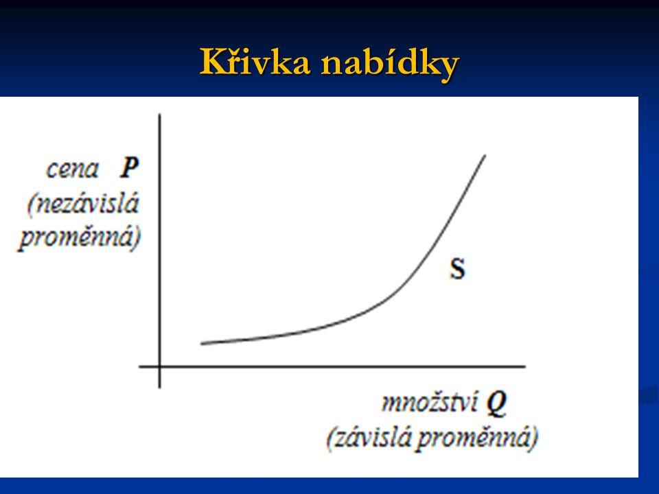 Slovní interpretace a) posun nabídky doleva – snížení nabídky zvýší cenu (tj.